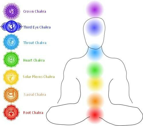 The Chakras in Grief & Trauma