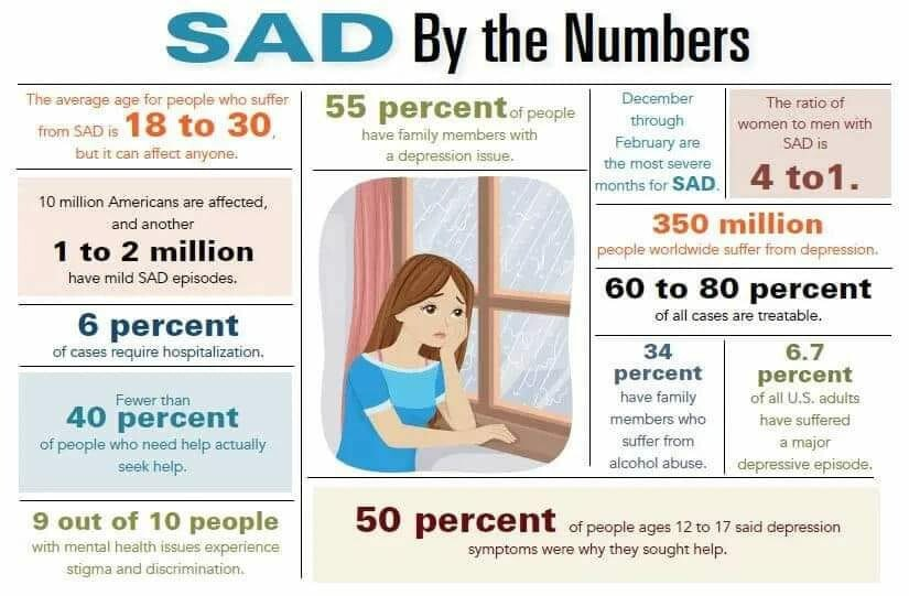 10 Facts About Seasonal Affective Disorder (SAD)