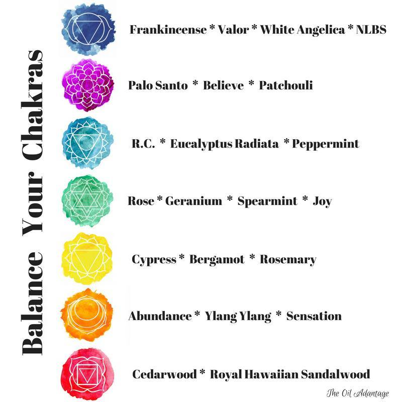 Essential Oils and Chakras