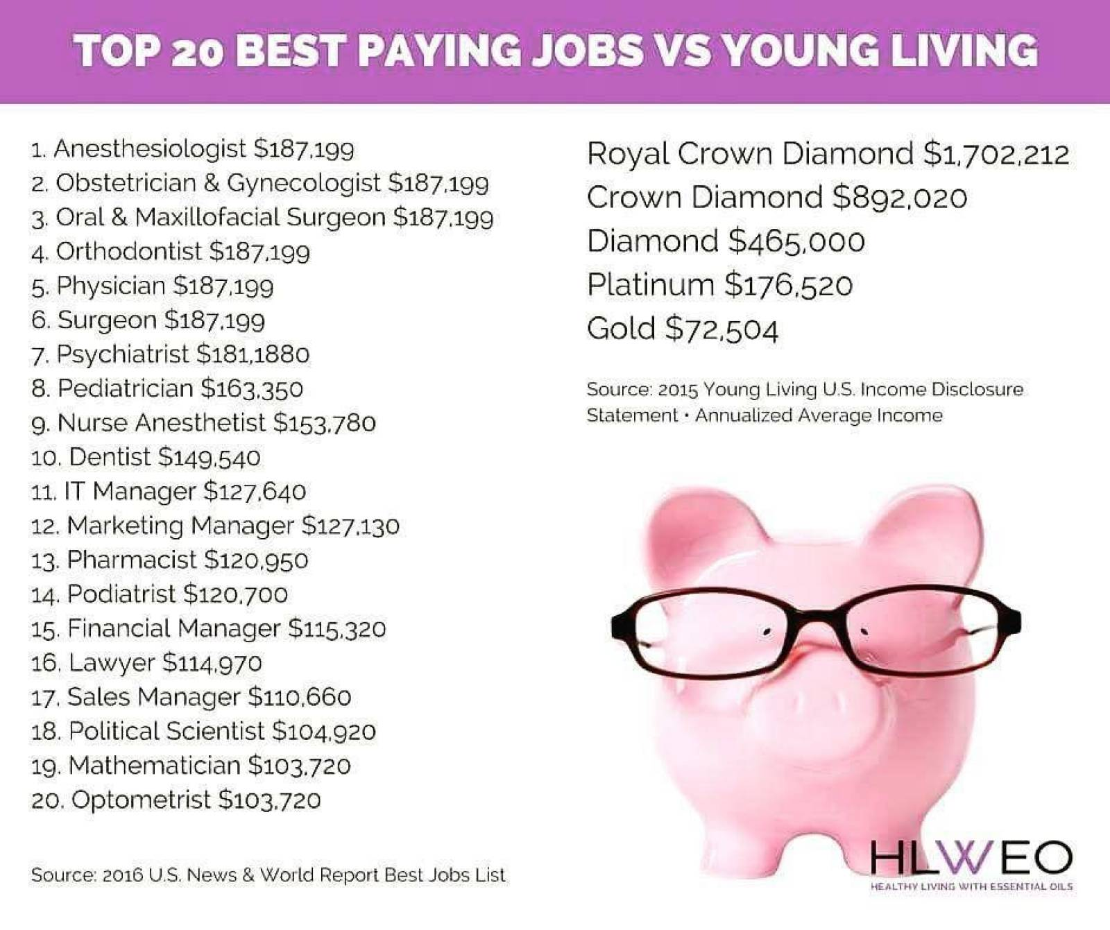 20 best paying jobs vs young living independent distributor jobs